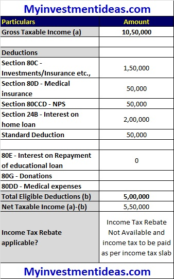 Tax Rebate under section 87A for Rs 5 Lakhs Taxable Income - Illustration-3-rev