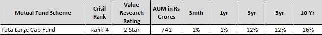 Best Large Cap Mutual Funds in India in 2019-Tata Largecap fund