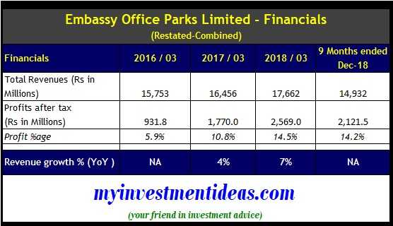 Embassy Office Parks Ltd Financials FY2016-2018- REIT Public Issue