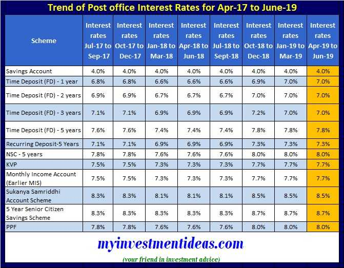 Trend of Interest Rates of Post Office Small Saving Schemes – April -2017 to June-2019