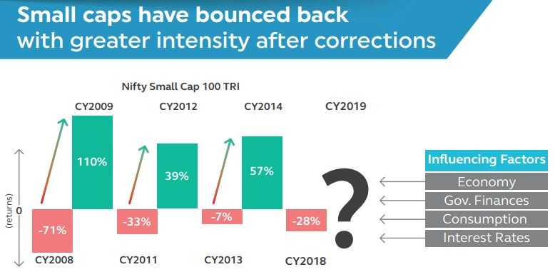 Principal Small Cap Fund NFO - Why Small caps are expected to bounce back