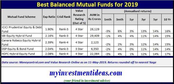 Best SIP to invest in 2019 from balanced mutual funds category