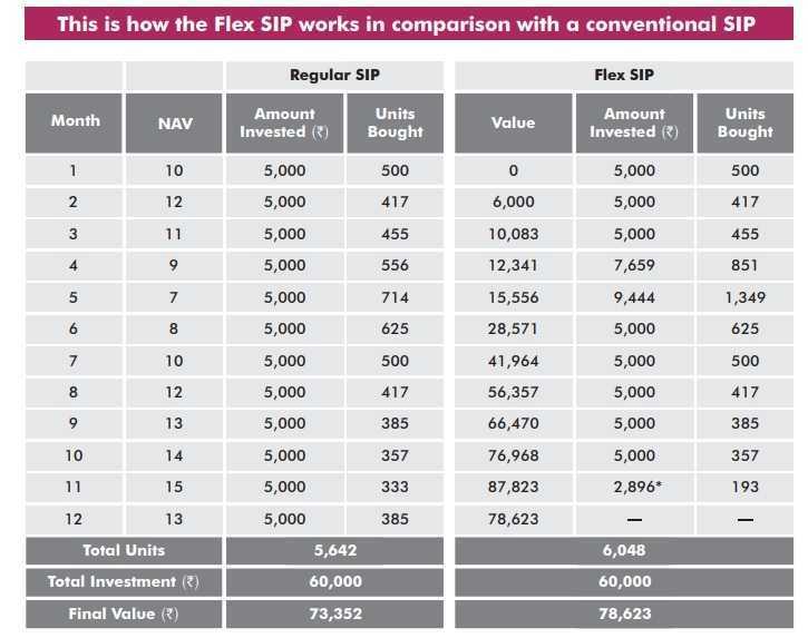How do Flexi SIP work