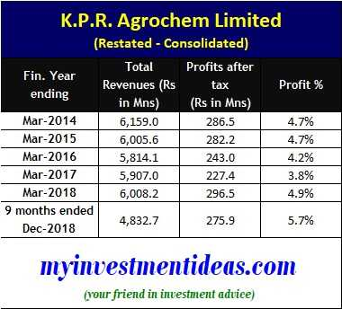 KPR Agrochem Limited IPO - Consolidated financials - FY2015 to DEC-2018