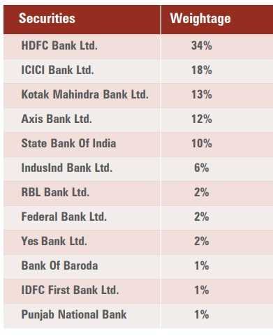 ICICI Prudential Bank ETF - NIFTY Bank constituents