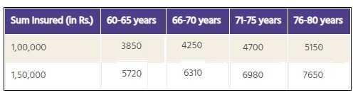 New India Assurance - Senior Citizens Mediclaim policy - premium chart