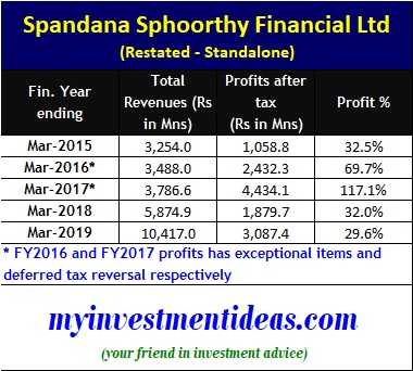 Spandhana Sphoorthy Financial Limited IPO - Financial Status from FY2015 to FY2019