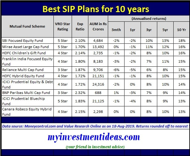 List of Best SIP Plans for 10 years to invest in India