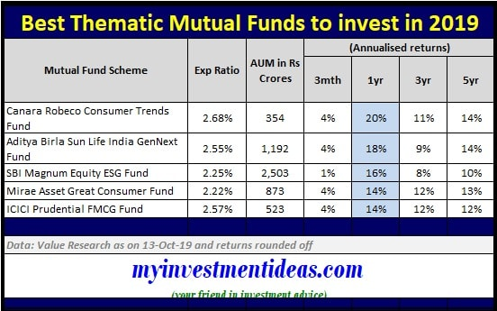 List of Best Thematic Mutual Funds to invest in India in 2019