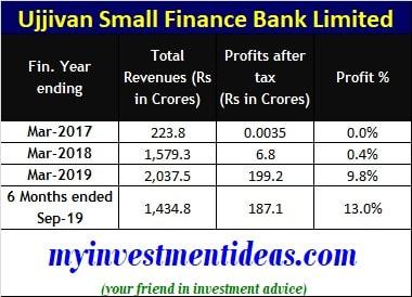 Ujjivan Small Finance Bank Limited financials FY2017-2019