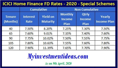 ICICI Home Finance FD Interest Rates in 2020-Special Schemes