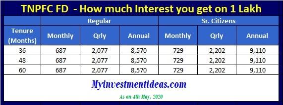 Tamil Nadu Power Finance Corporation FD Scheme - How much interest you get for 1 lakh in RIPS scheme