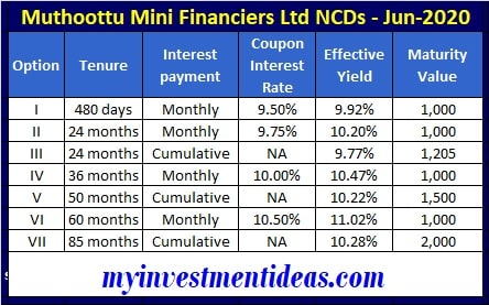 Muthoottu Mini Financiers NCD Interest Rates June 2020