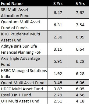 Top performing multi assset funds in 2020