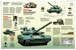 Технические данные танка «Оплот»