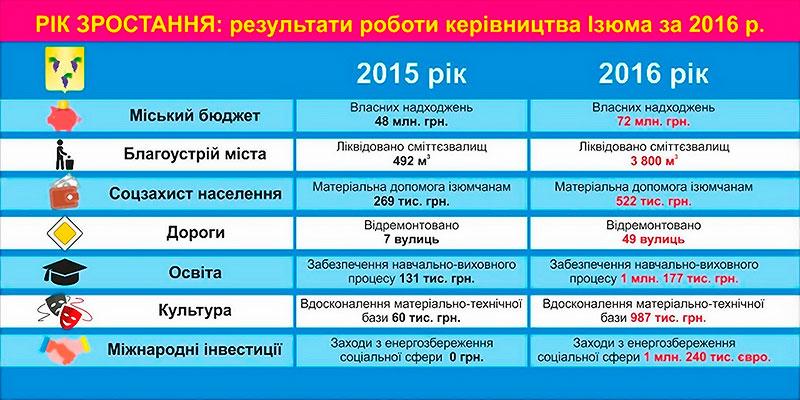 Результаты работы руководства Изюма за 2016 год
