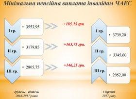 Минимальная пенсионная выплата инвалидам ЧАЭС