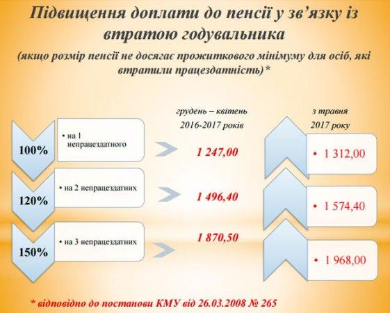 Повышение доплаты до пенсии в связи с потерей кормильца