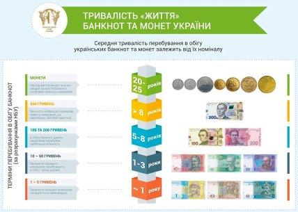 Термин «жизни» банкнот и монет в Украине