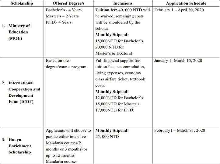 Taiwan Philippines Scholarships