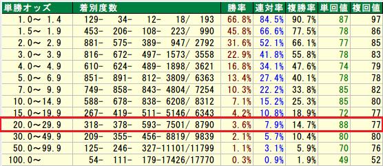 15per2