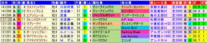 kinkosho-data2015-2013