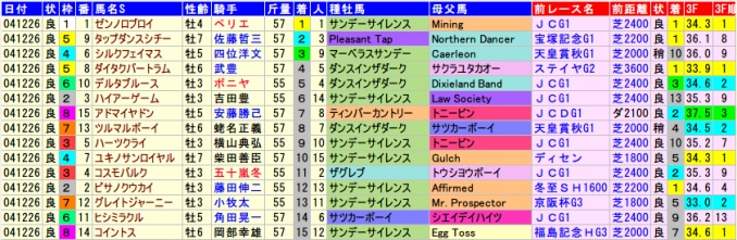 有馬記念2004年の全着順と血統、前走データ