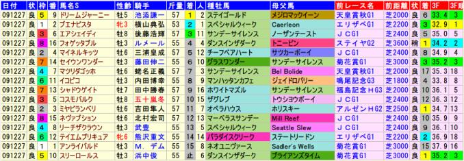 有馬記念2009年の全着順と血統、前走データ