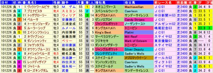 有馬記念2010年の全着順と血統、前走データ
