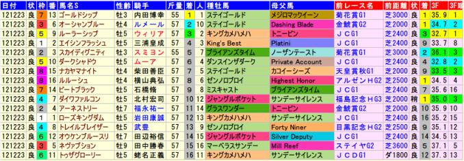 有馬記念2012年の全着順と血統、前走データ