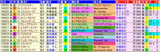 februarys-data-2015-2011