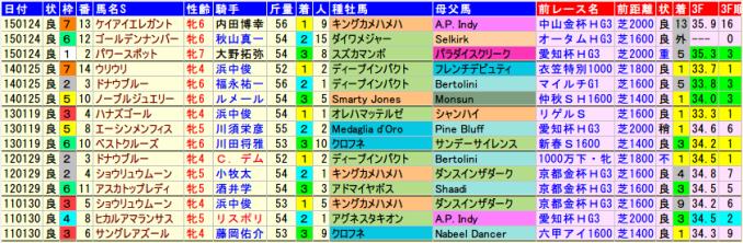 kyotohinbas-data-2015-2011