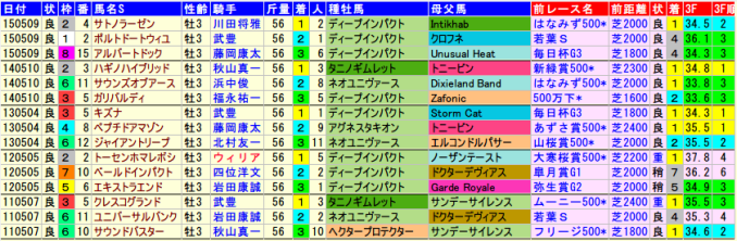 kyotoshinbunhai-data-2015-2011