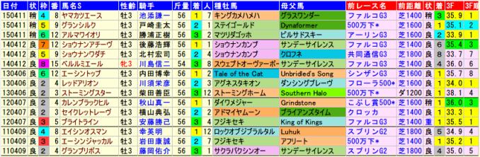 nzt-data-2015-2011