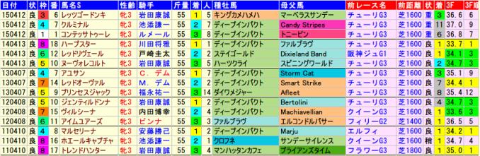 okasho-data-2015-2011