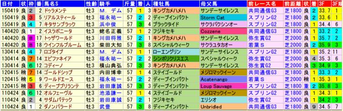 satsukisho-data-2015-2011