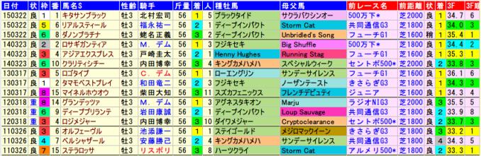 springs-data-2015-2011