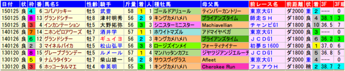 tokais-data-2015-2013