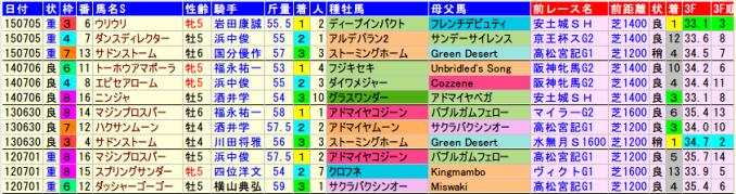 cbcsho.2015-2012data