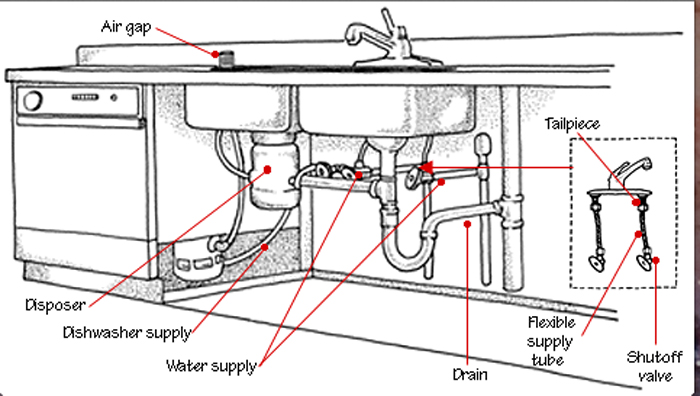 Kitchen Sink Drain How To Install Or Replace A Universal