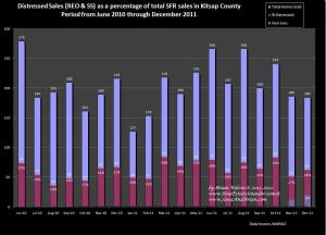 Graph comparing total home sales in Kitsap County with distressed REO & Short Sales through Decemeber 2011