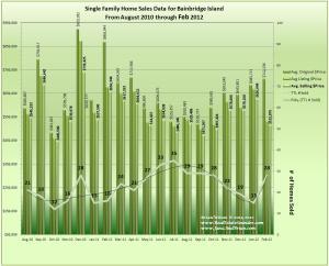 Bainbridge Island Home Sales and Prices Aug 2010 through February 2012