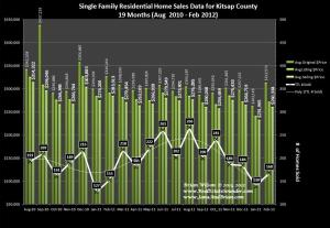 Kitsap County Home Sales & Prices February 2012 & 18 months prior data