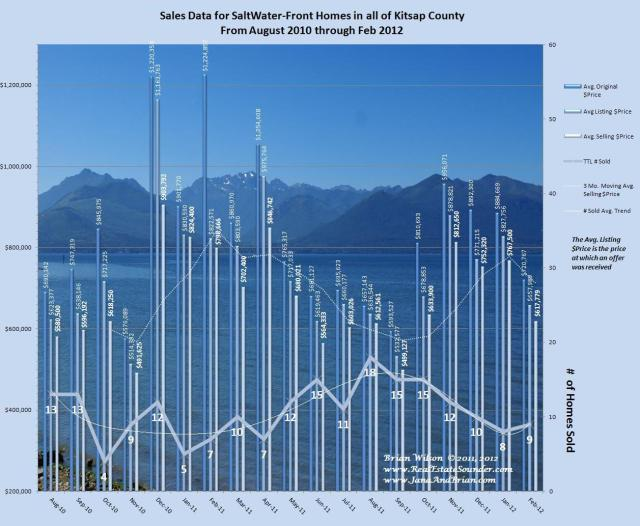 Graph of Salt Water front Single Family Home Sales, Prices & Trends Kitsap County