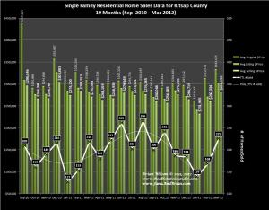 Graph of Kitsap County Home Sales and Price Trends for March 2012