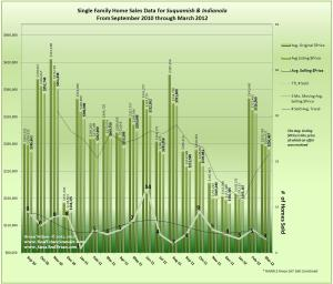 Graph of March 2012 Suquamish, Indianola Home Sales and 18 mo. prior data