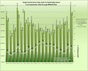 Graph of Home Sales and Prices on Bainbridge Island including 18 months of data