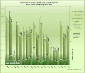 Graph of April 2012 Home Sales, Prices & Trends in Indianola & Suquamish