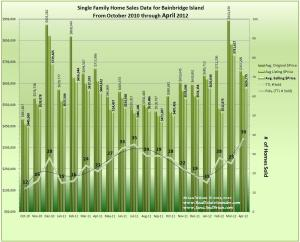 Graph of Bainbridge Island Home Sales, Prices & Trends April2012 w/18Mo. Data