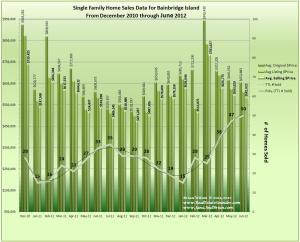 Graph of Bainbridge Isalnd Home Sales Data Dec2010_thru_June2012